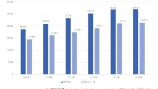 タイの全国平均の月収・支出推移(2007年~2017年)