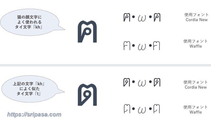 タイ語の猫顔文字ตとฅ