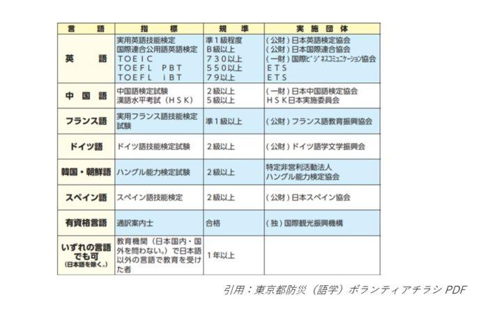 東京都防災(語学)ボランティア 語学力