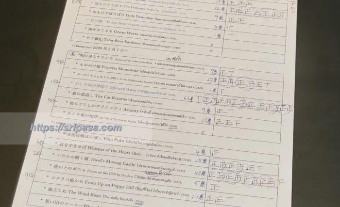 タイ人に人気のジブリ作品ランキング集計