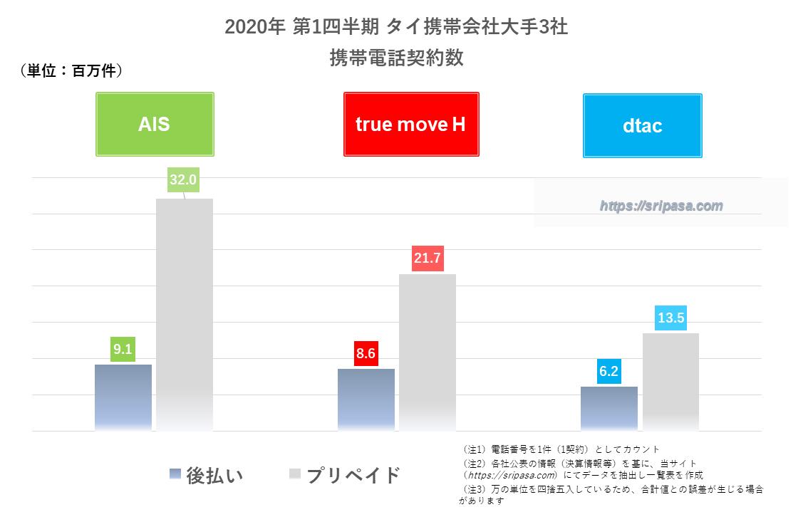 2020年第1四半期 タイ携帯会社大手3社 携帯電話契約数