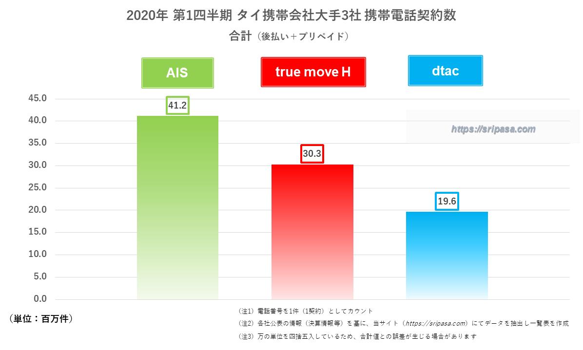2020年第1四半期タイ携帯会社大手3社 携帯電話契約数