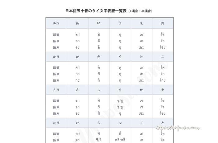 日本語50音 タイ文字表記