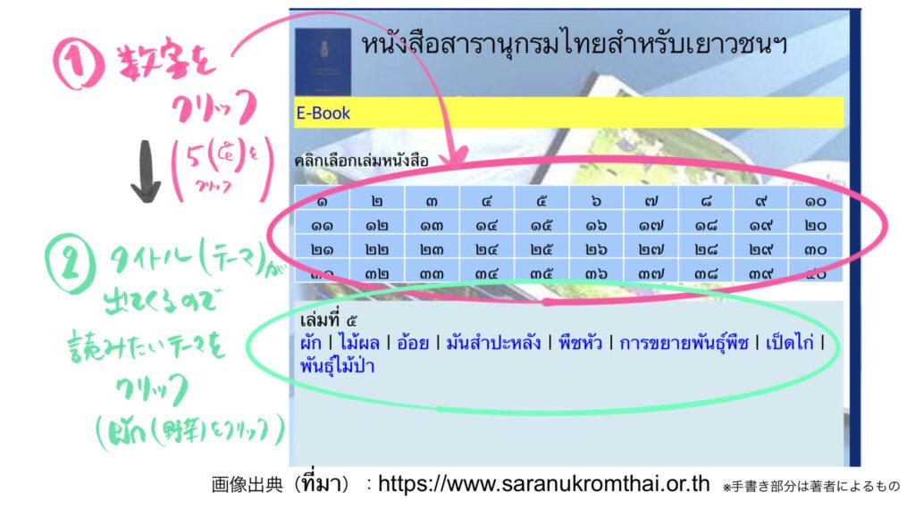 タイ百科事典 ウェブ版 使い方