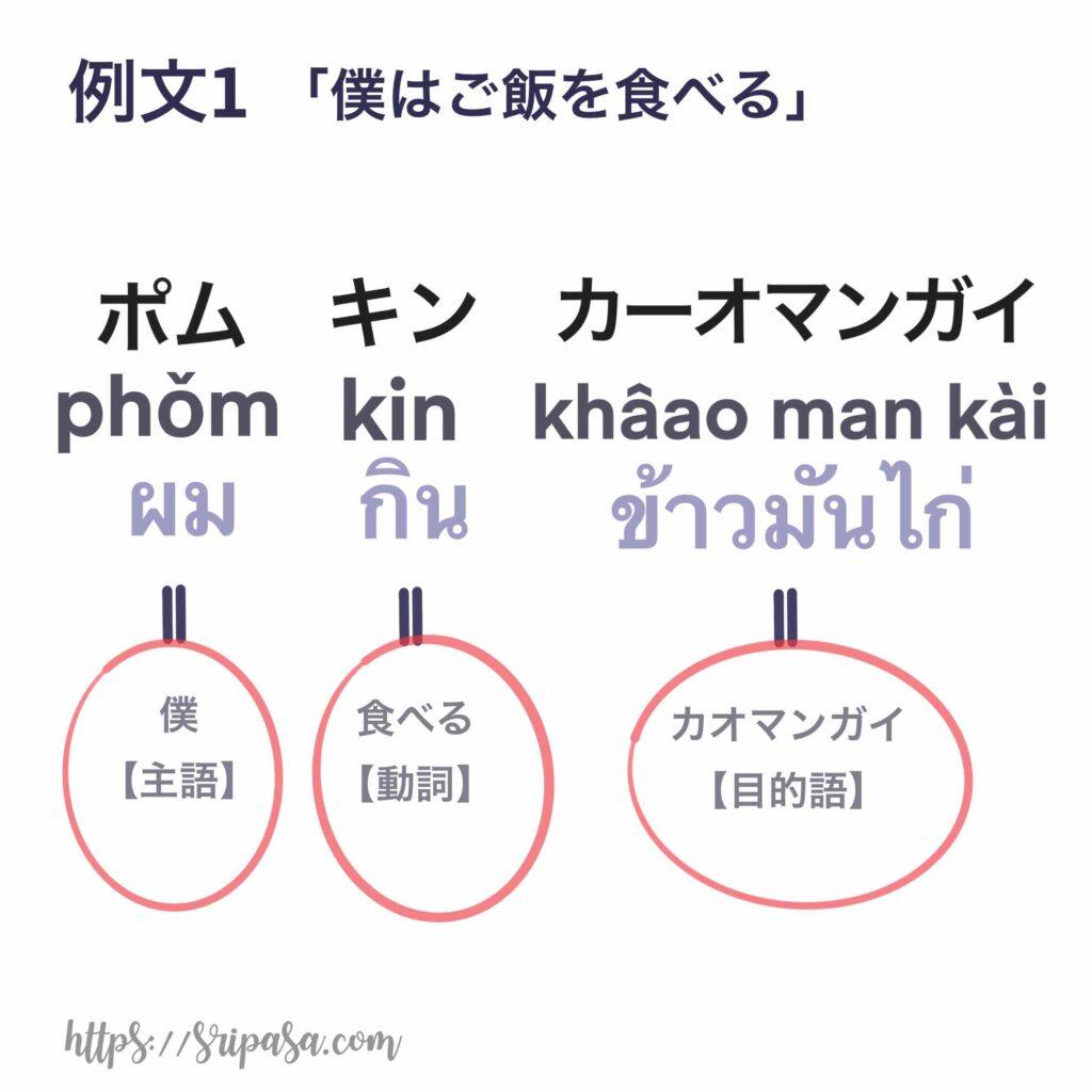 「僕はカオマンガイを食べる」のタイ語品詞