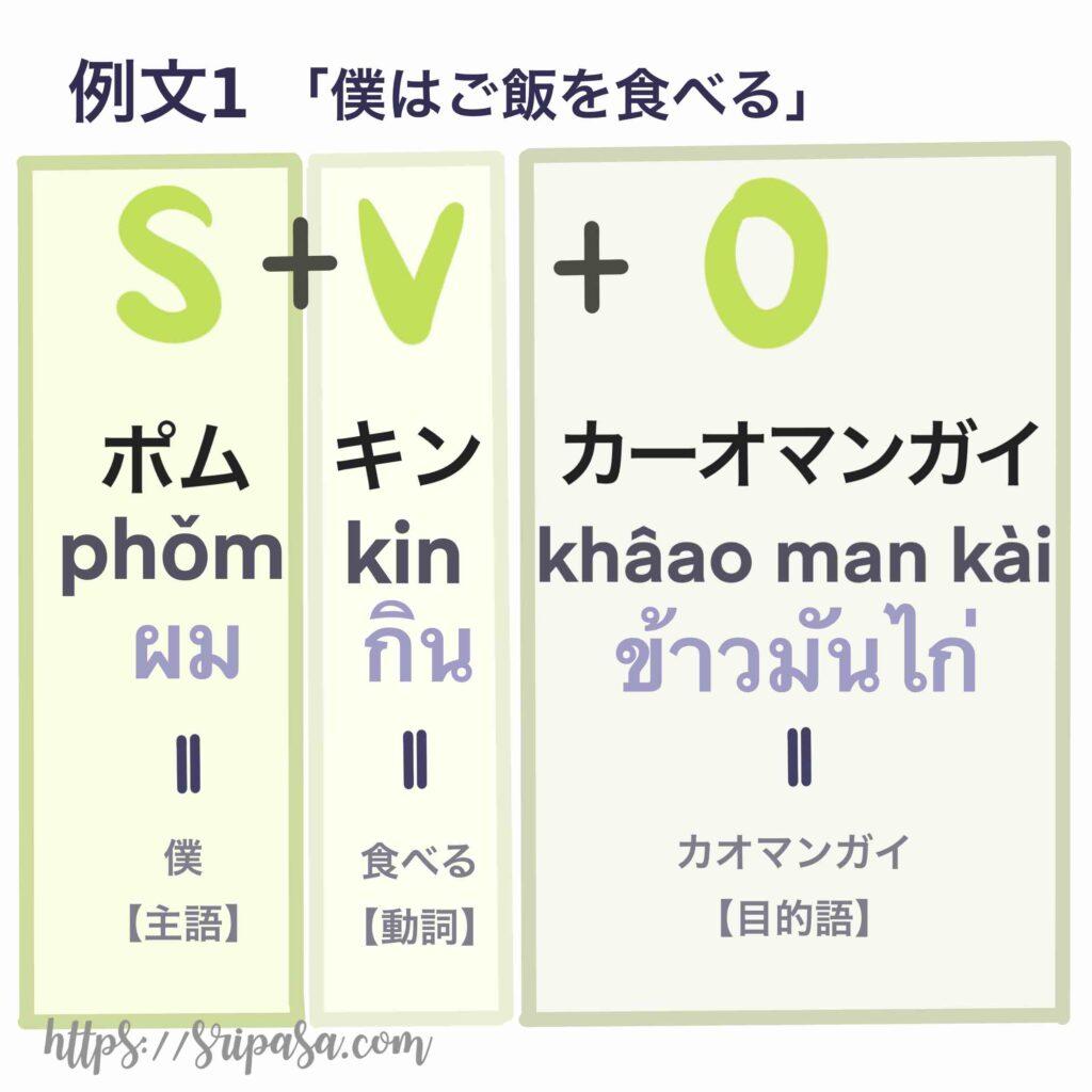 「僕はカオマンガイを食べる」のタイ語構文