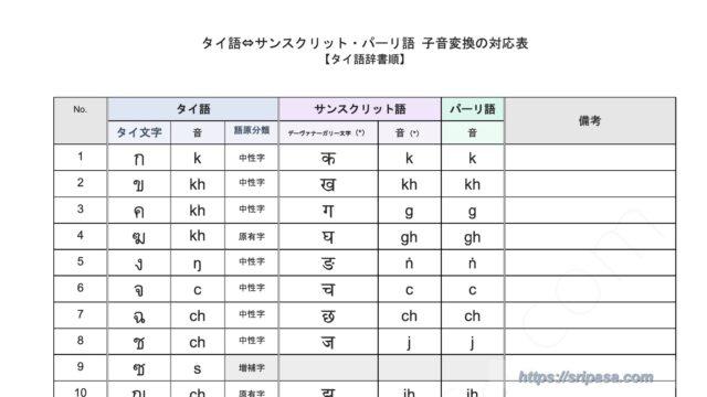 タイ語からサンスクリット・パーリ語への子音字変換対応表