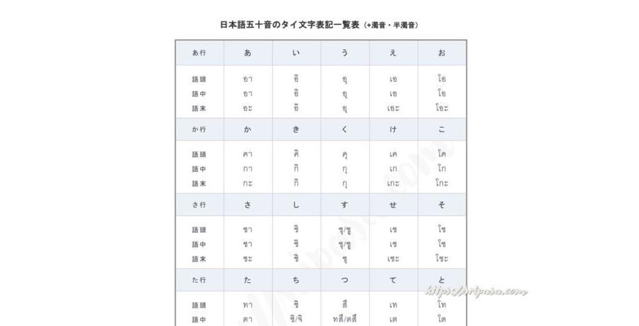 日本語五十音のタイ文字表記